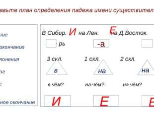Составьте план определения падежа имени существительного Ударение Н.ф. , окон
