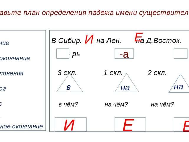 Составьте план определения падежа имени существительного Ударение Н.ф. , окон...