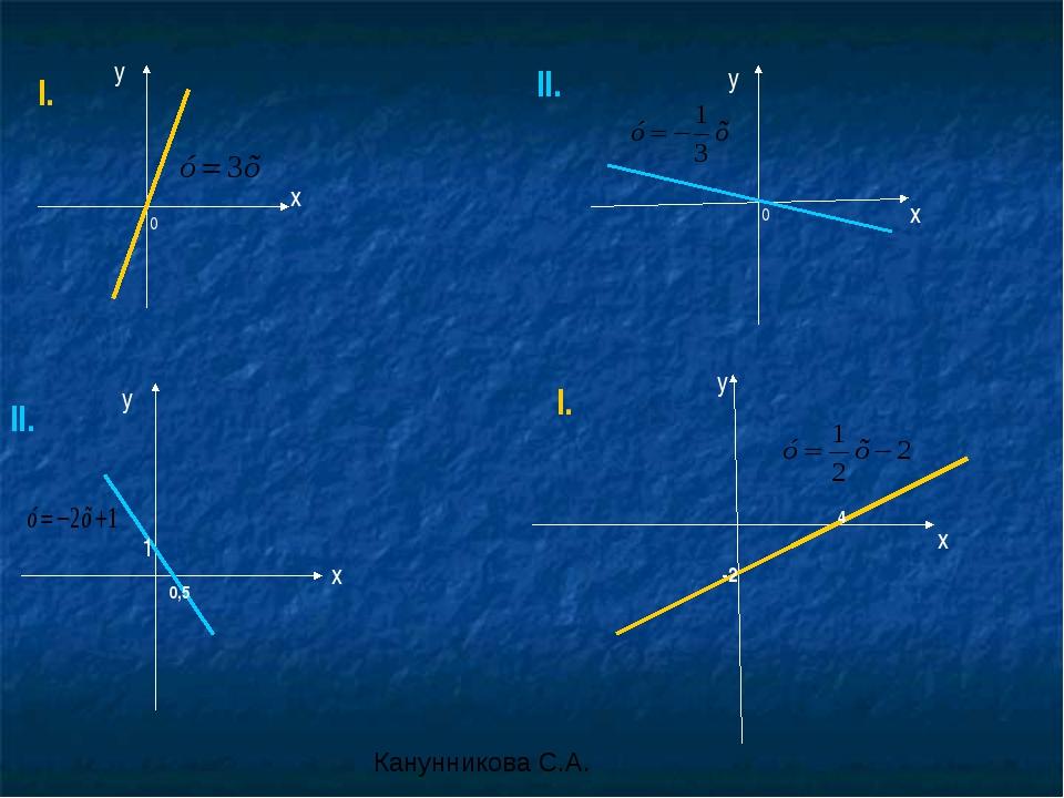 y y x y x 1 0,5 0 0 -2 4 y x x I. II. II. I. Канунникова С.А.