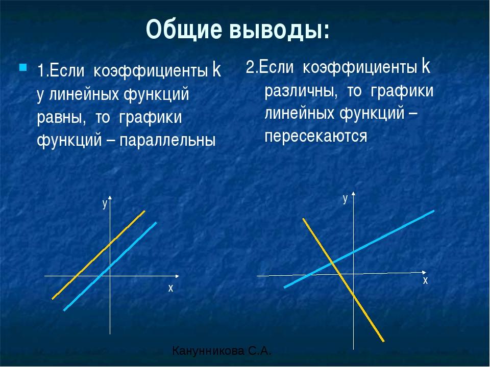 Общие выводы: 1.Если коэффициенты k у линейных функций равны, то графики функ...