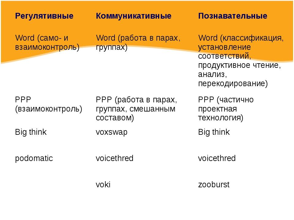 Регулятивные Коммуникативные Познавательные Word (само- и взаимоконтроль)W...