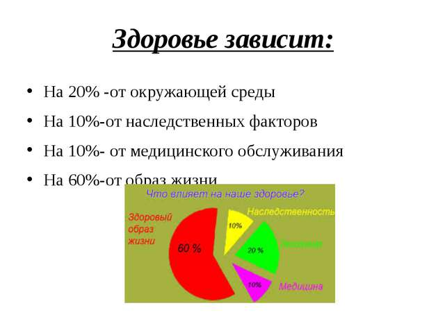 Здоровье зависит: На 20% -от окружающей среды На 10%-от наследственных фактор...