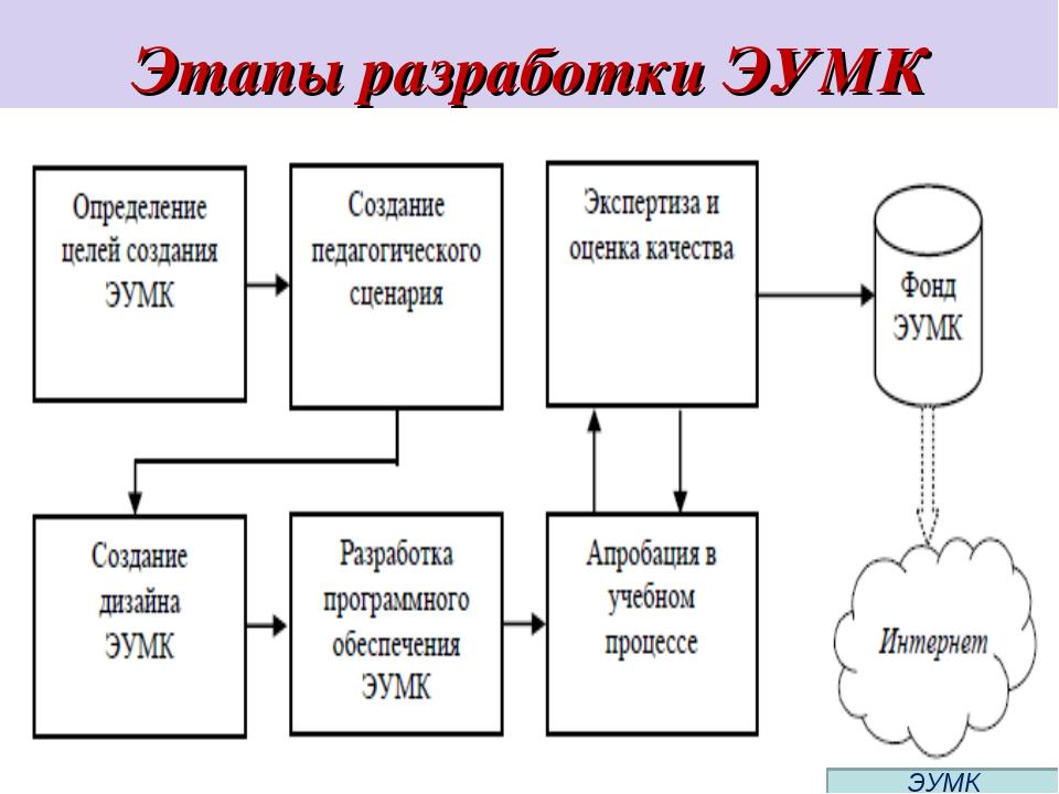 Этапы разработки ЭУМК ЭУМК