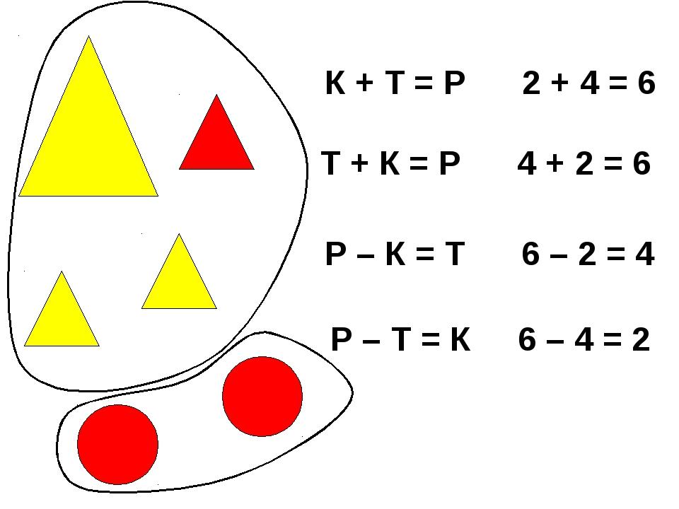 К + Т = Р 2 + 4 = 6 Т + К = Р 4 + 2 = 6 Р – К = Т 6 – 2 = 4 Р – Т = К 6 – 4 = 2