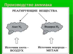 Производство аммиака