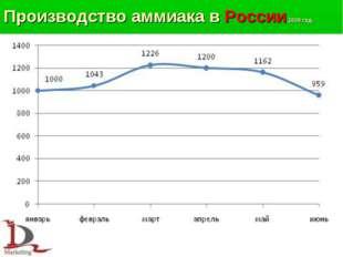 Производство аммиака в России 2009 год