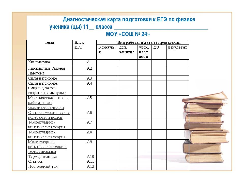 Диагностическая карта подготовки к ЕГЭ по физике ученика (цы) 11__ класса ___...