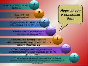 Конвенция ООН о правах ребёнка Закон РФ «Об образовании» Концепция патриотич