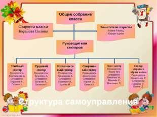 Общее собрание класса Староста класса Баранова Полина Заместители старосты Ат