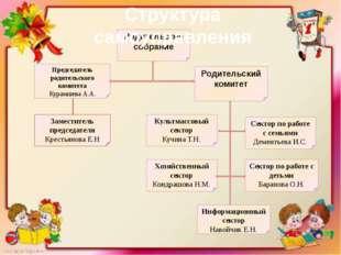 Родительское собрание Председатель родительского комитета Курамшева А.А. Роди