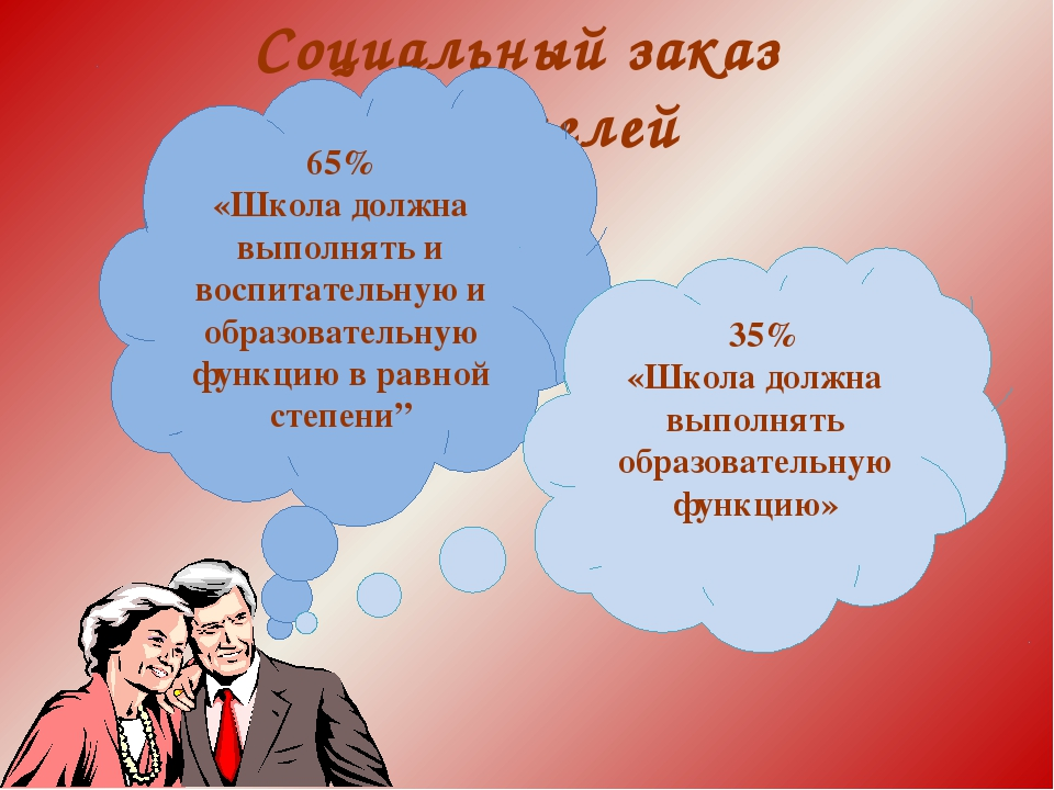 Социальный заказ родителей 65% «Школа должна выполнять и воспитательную и обр...