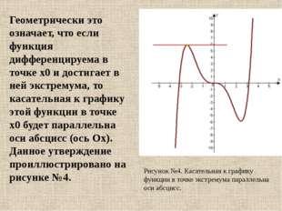 Геометрически это означает, что если функция дифференцируема в точке x0 и дос