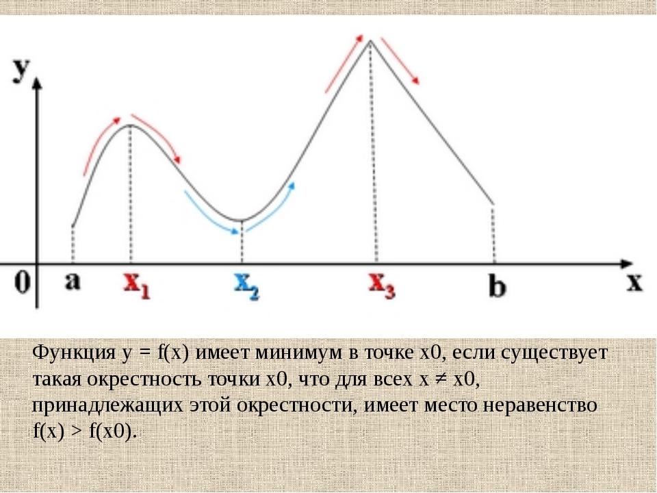 Значения функции в точках максимума или минимума функции называются экстремум...