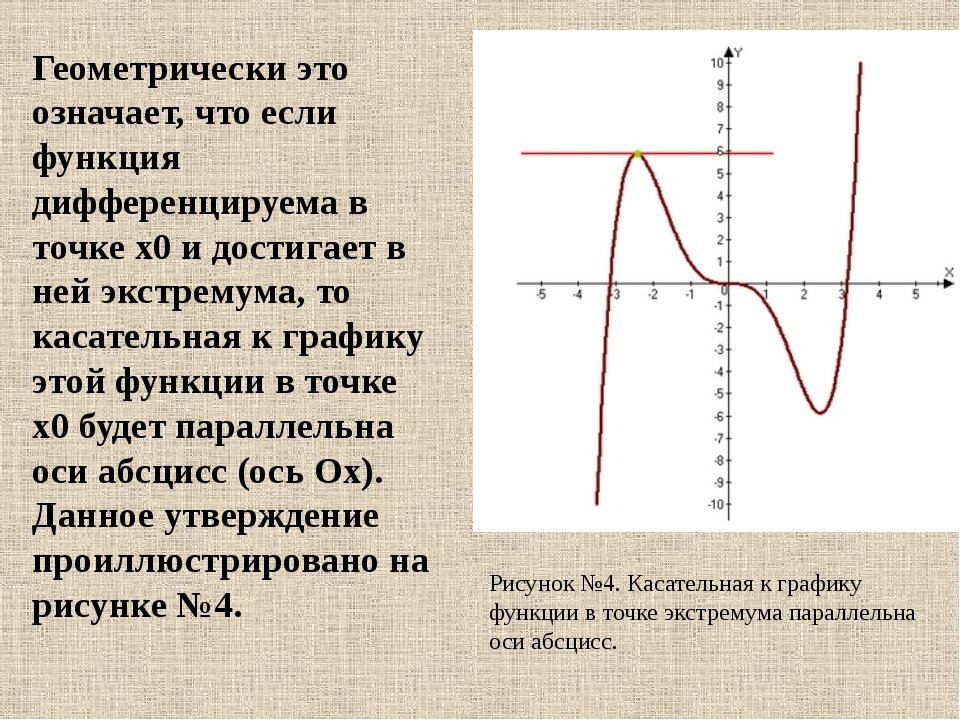 Геометрически это означает, что если функция дифференцируема в точке x0 и дос...