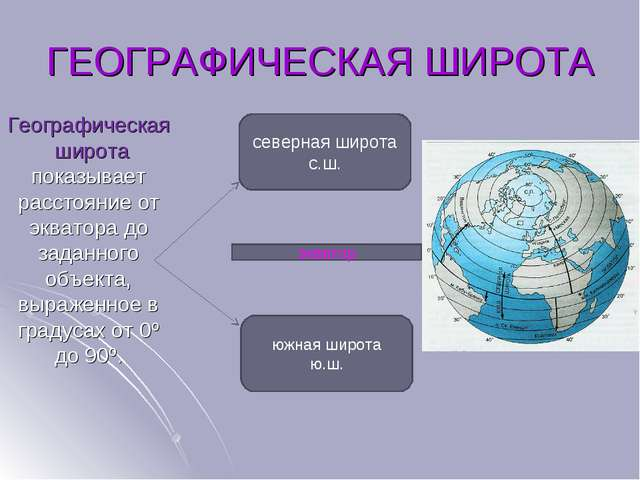 ГЕОГРАФИЧЕСКАЯ ШИРОТА Географическая широта показывает расстояние от экватора...