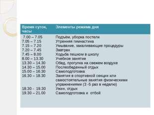Примерный распорядок дня школьников, занимающихся в 1-ю смену Время суток, ча