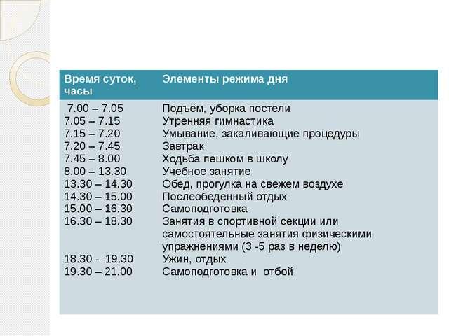 Примерный распорядок дня школьников, занимающихся в 1-ю смену Время суток, ча...