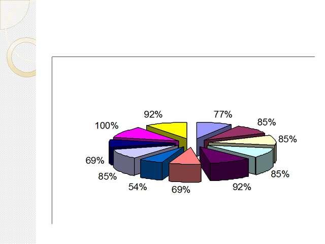 График 2: « Расти здоровым»
