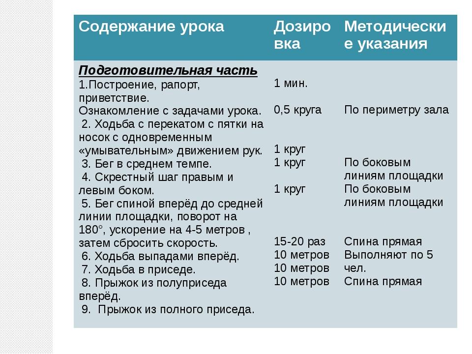 Содержание урока Дозировка Методические указания Подготовительная часть 1.Пос...