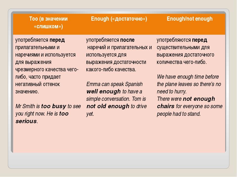 Too(в значении «слишком») Enough(«достаточно») Enough/not enough употребляетс...