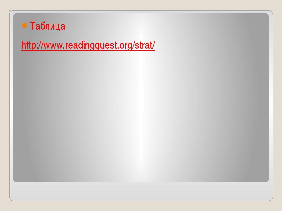 Таблица http://www.readingquest.org/strat/