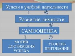 ↙ ↘ ↙ ↘ ↙ ↘ Развитие личности Успехи в учебной деятельности САМООЦЕНКА МОТИВ