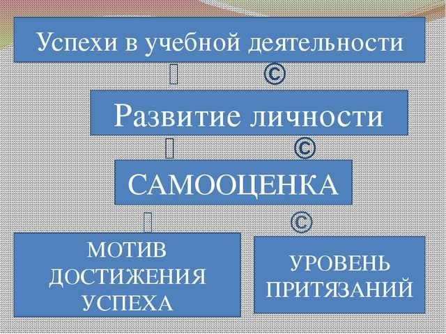 ↙ ↘ ↙ ↘ ↙ ↘ Развитие личности Успехи в учебной деятельности САМООЦЕНКА МОТИВ...