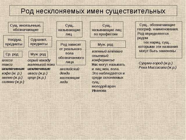 Род несклоняемых имен существительных Сущ. иноязычные, обозначающие Неодуш. п...