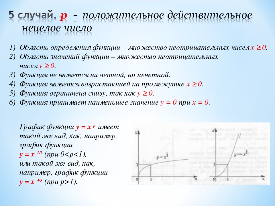 Область определения функции – множество неотрицательных чисел x ≥ 0. Область...