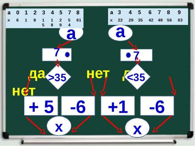 да нет да нет а а 7 7 . -6 +1 -6 + 5 x x >35.