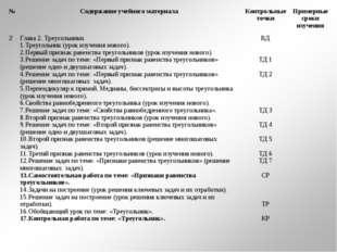 №Содержание учебного материалаКонтрольные точкиПримерные сроки изучения 2