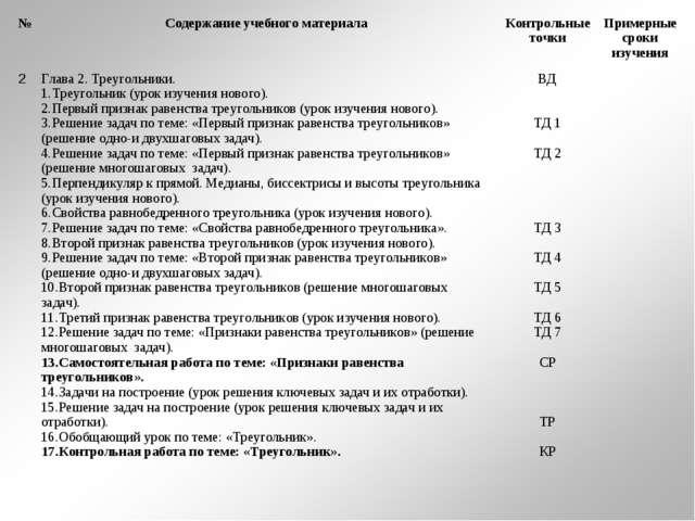 №Содержание учебного материалаКонтрольные точкиПримерные сроки изучения 2...