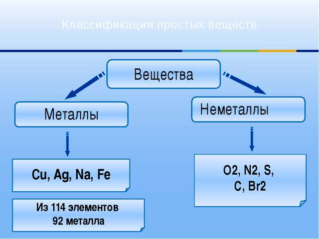 Вещества Металлы Cu, Ag, Na, Fe O2, N2, S, C, Br2 Неметаллы Классификация пр...