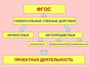 ФГОС УНИВЕРСАЛЬНЫЕ УЧЕБНЫЕ ДЕЙСТВИЯ ЛИЧНОСТНЫЕ МЕТАПРЕДМЕТНЫЕ регулятивные к