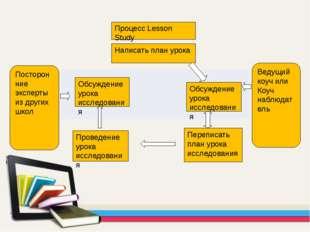 Процесс Lesson Study Ведущий коуч или Коуч наблюдатель Посторонние эксперты и
