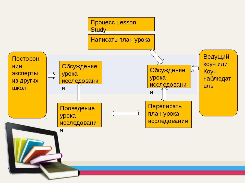 Процесс Lesson Study Ведущий коуч или Коуч наблюдатель Посторонние эксперты и...