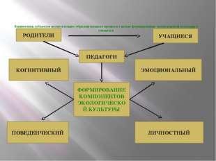 Взаимосвязь субъектов воспитательно- образовательного процесса с целью форми