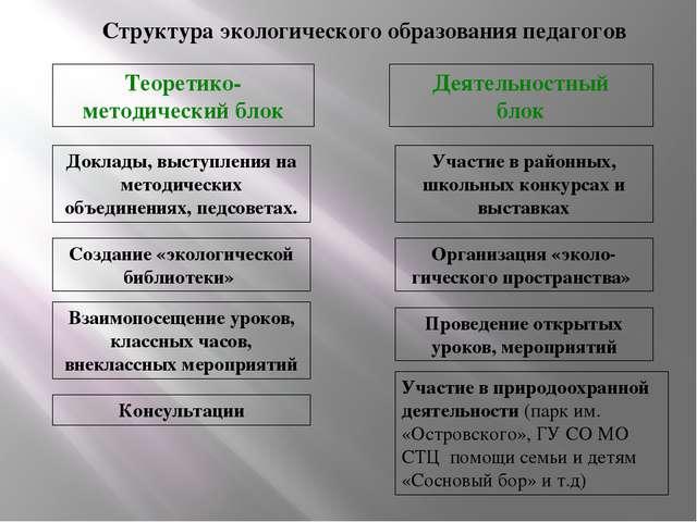Структура экологического образования педагогов Теоретико- методический блок Д...