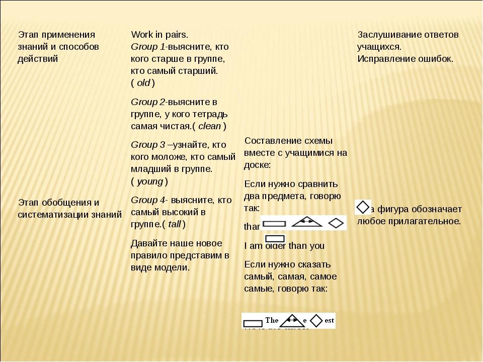 Этап применения знаний и способов действий        Этап обобщения и сис...