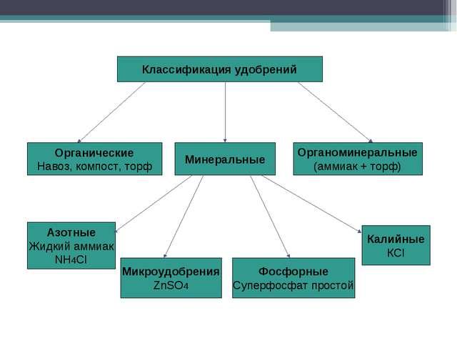 Органоминеральные (аммиак + торф) Органические Навоз, компост, торф Минеральн...