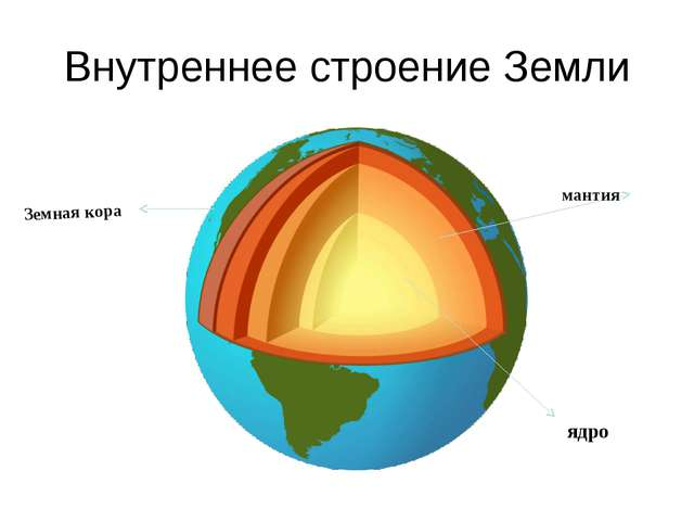 Внутреннее строение Земли ядро мантия Земная кора