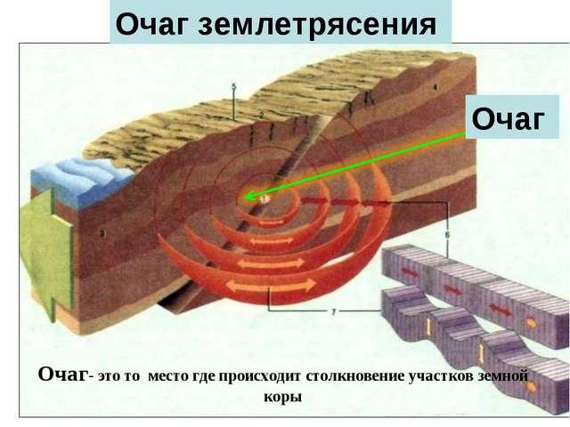 Очаг Очаг землетрясения Очаг- это то место где происходит столкновение участк...