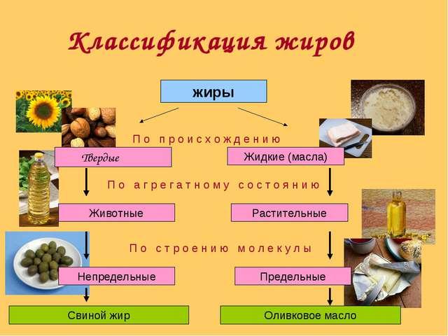 Классификация жиров жиры П о п р о и с х о ж д е н и ю Твердые Жидкие (масла)...