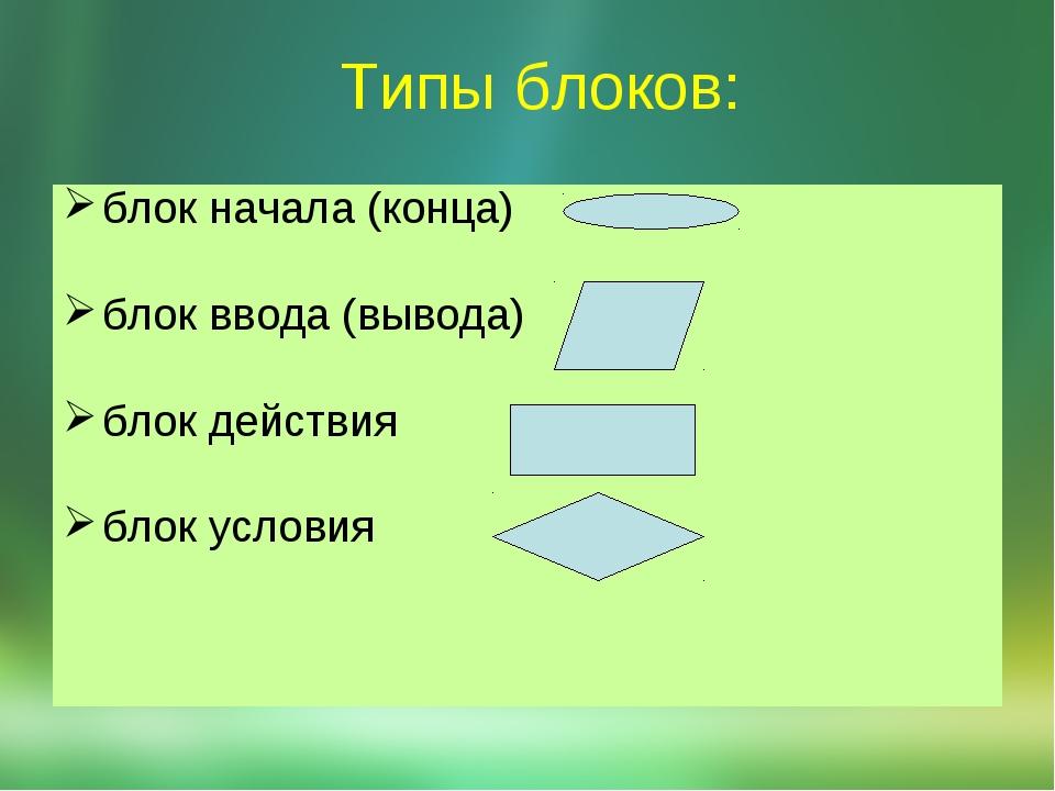 Типы блоков: блок начала (конца) блок ввода(вывода) блок действия блок условия