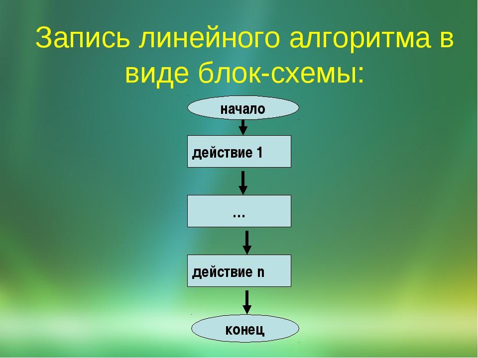 Запись линейного алгоритма в виде блок-схемы: действие 1 действие n … начало...