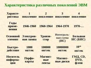 Характеристика различных поколений ЭВМ Характе-ристика1 поколение2 поколени