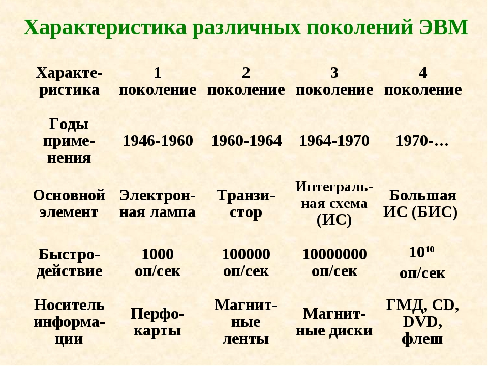 Характеристика различных поколений ЭВМ Характе-ристика1 поколение2 поколени...