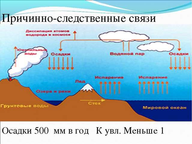 Причинно-следственные связи Осадки 500 мм в год К увл. Меньше 1