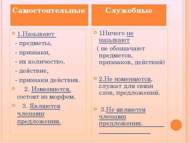 1.Называют - предметы, - признаки, - их количество, - действие, - признаки де...