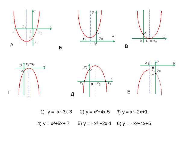 у = -х²-3х-3 2) у = х²+4х-5 3) у = х² -2х+1 4) у = х²+5х+ 7 5) у = - х² +2х-1...